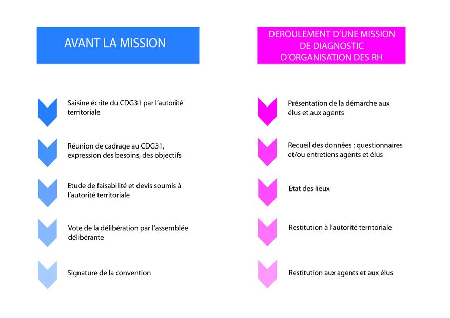 Schéma d'une mission RH du CDG31