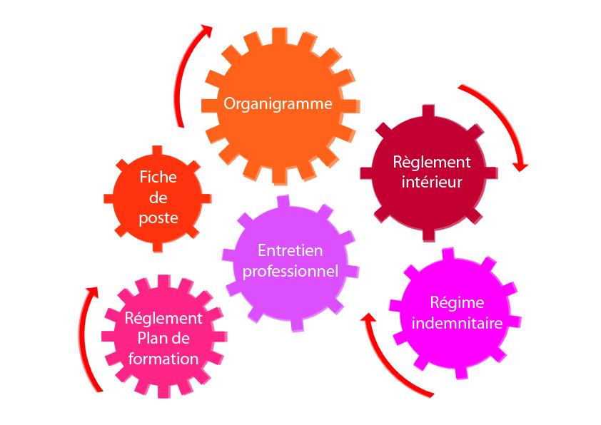 Schéma des outils de ressources humaines