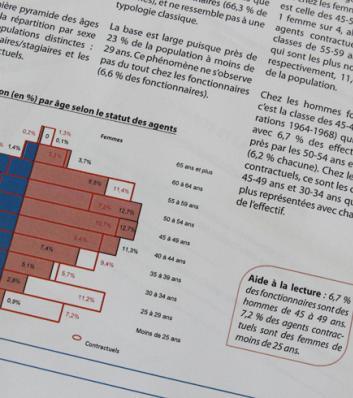 publication bilan social 2013 du CDG31